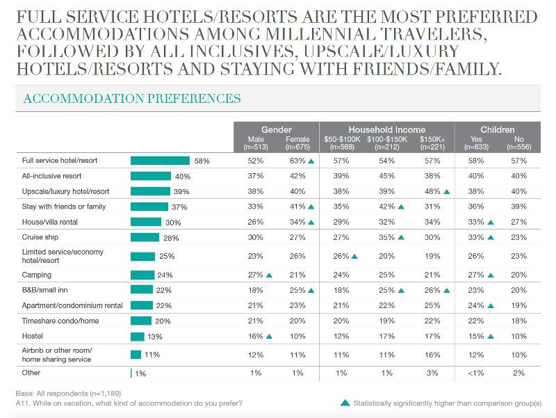 accommodation-preferences