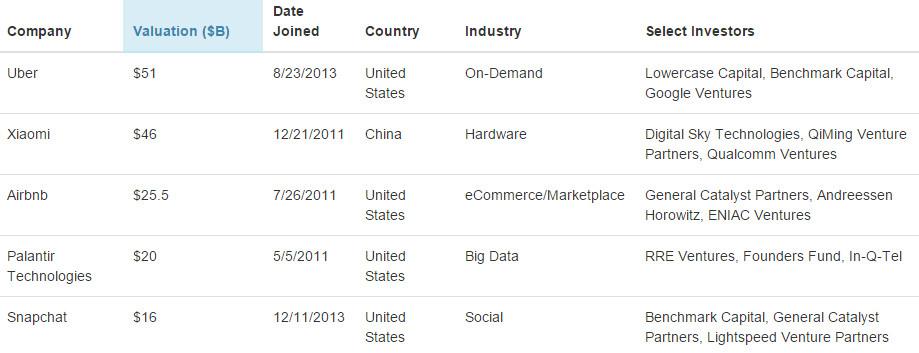 ranking-unicorn-companies