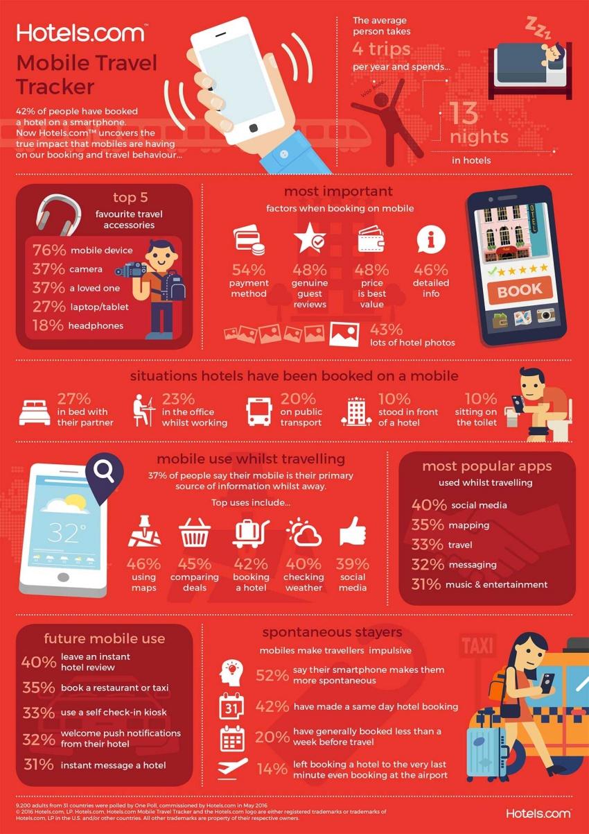 hotels-com-infografika-raport