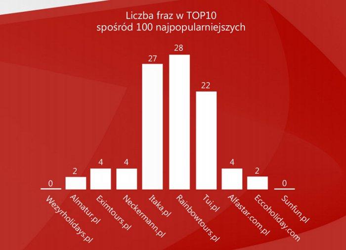 lista-top100