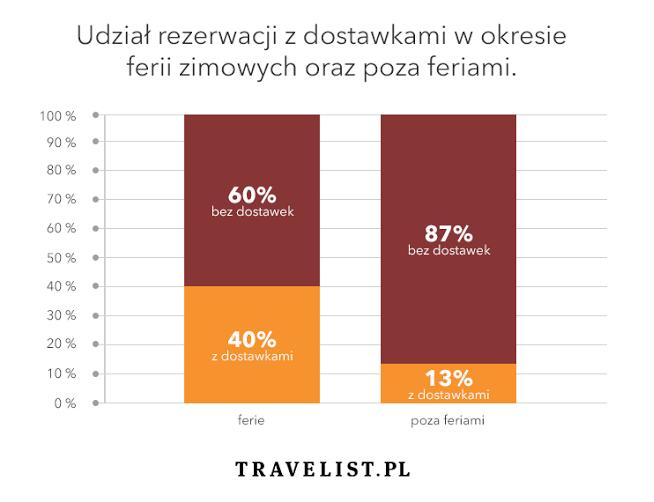 dostawki-travelist