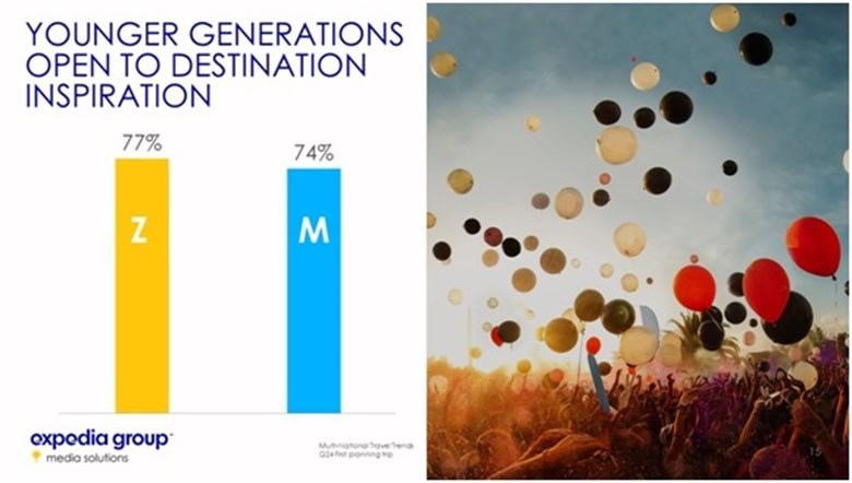 jak podróżuje generacja Z
