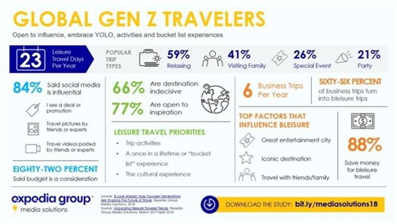 generacja Z w podróży